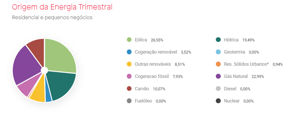 origem_energia_portugal_fredericmendes.com